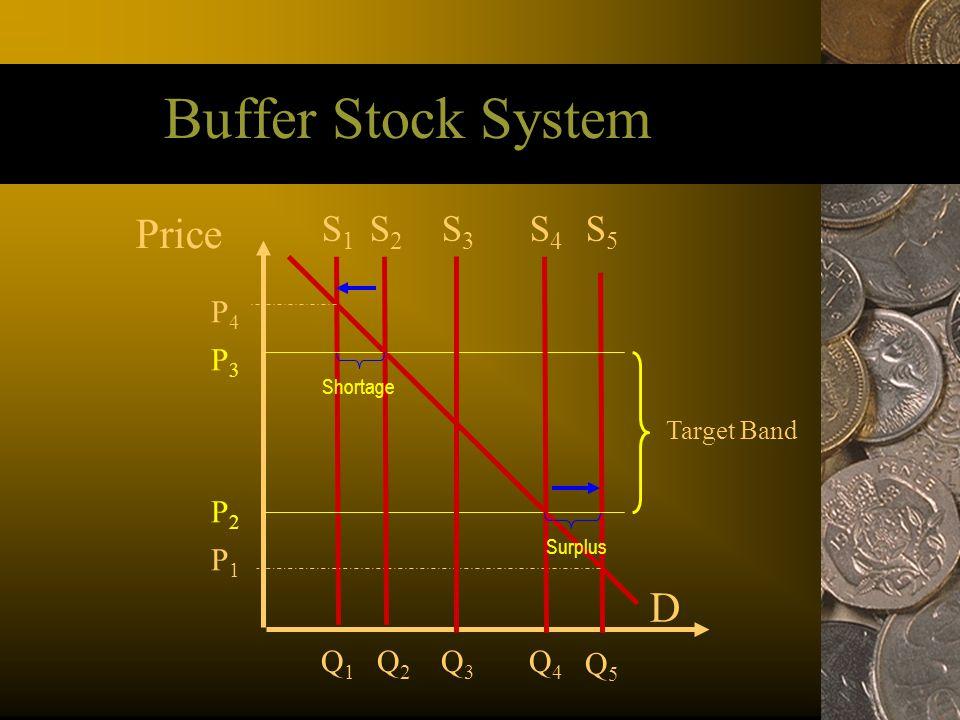 Buffer Stock System Price D S1 S2 S3 S4 S5 P4 P3 P2 P1 Q1 Q2 Q3 Q4 Q5