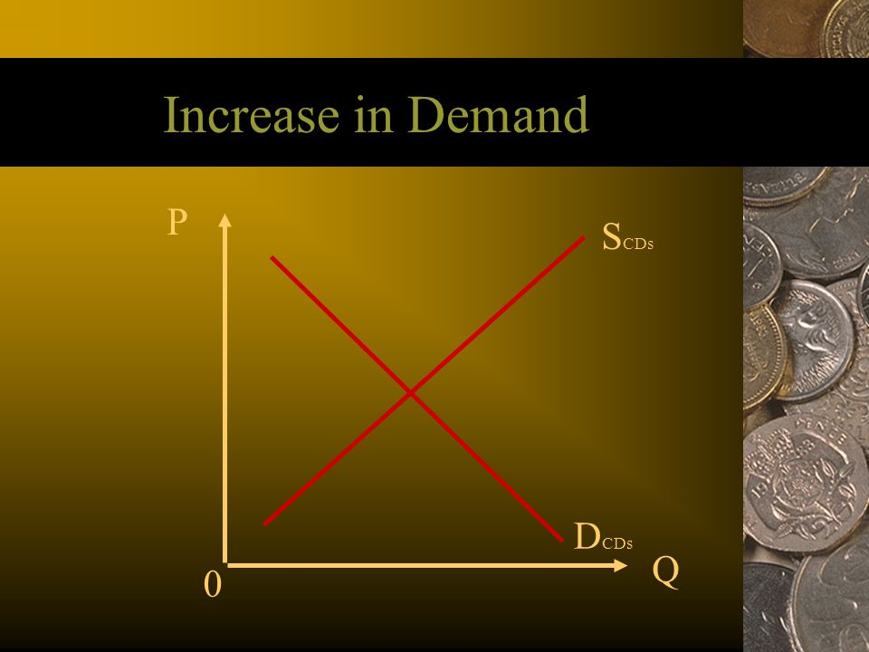 Increase in Demand P SCDs DCDs Q 34