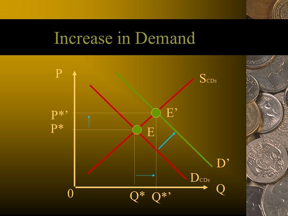 Increase in Demand P SCDs E' P*' P* E D' DCDs Q Q* Q*' 35