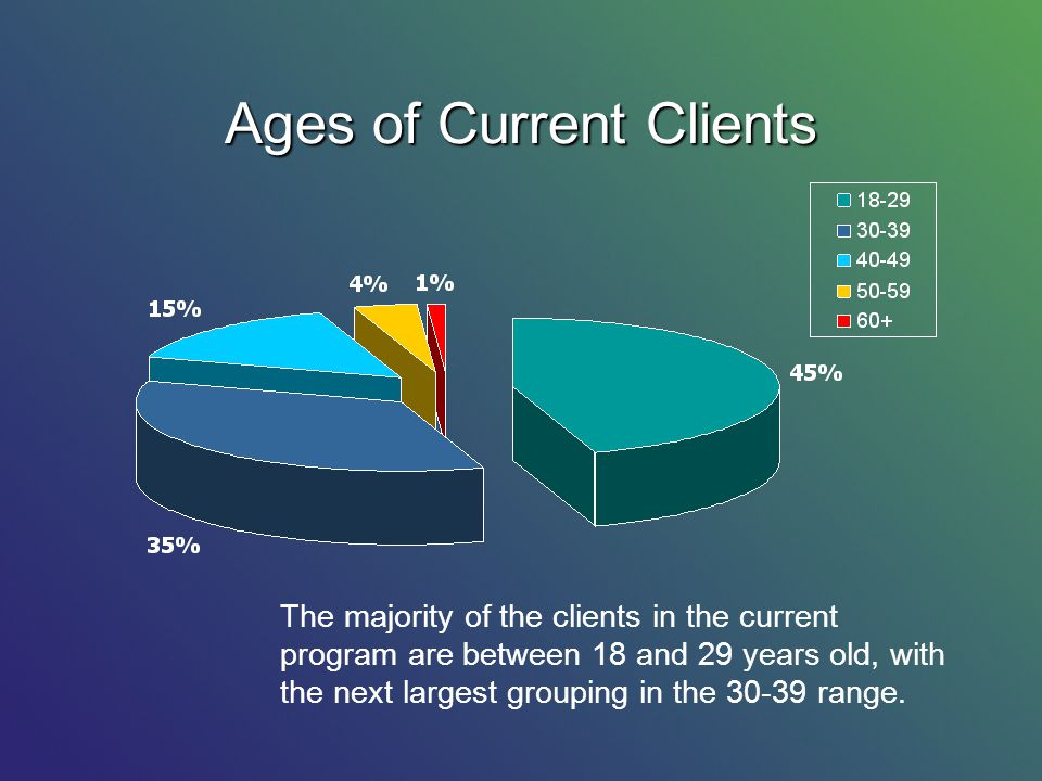 Ages of Current Clients