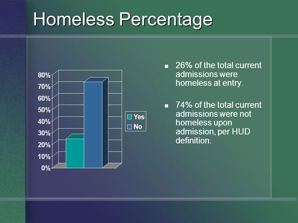 Homeless Percentage 26% of the total current admissions were homeless at entry.