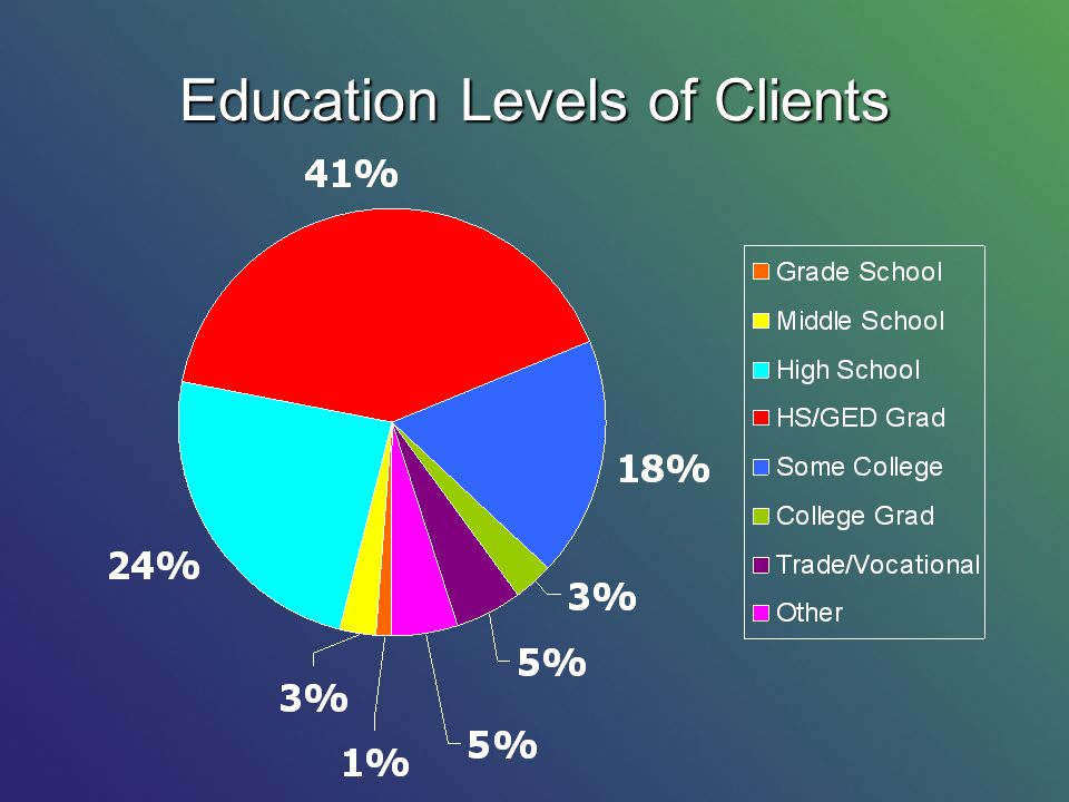 Education Levels of Clients