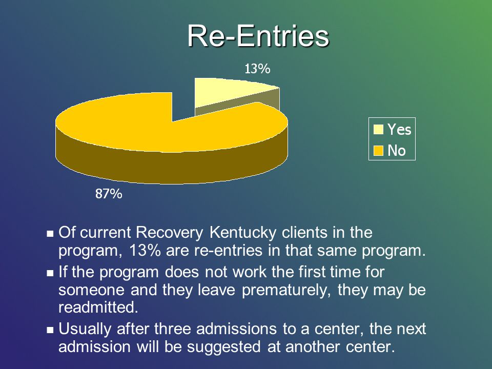 Re-Entries Of current Recovery Kentucky clients in the program, 13% are re-entries in that same program.