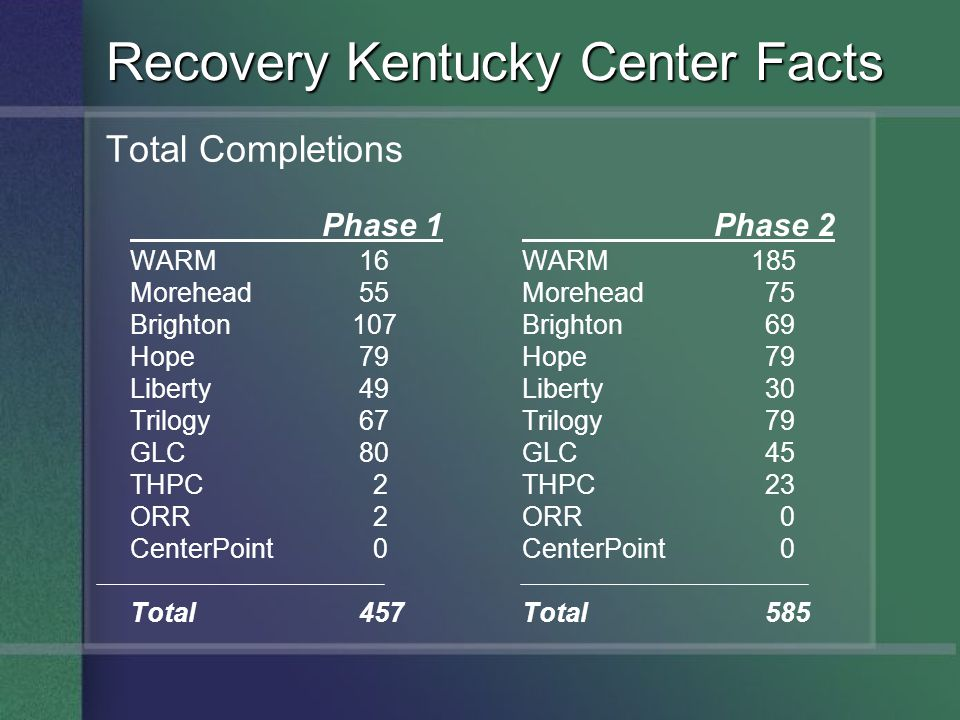 Recovery Kentucky Center Facts