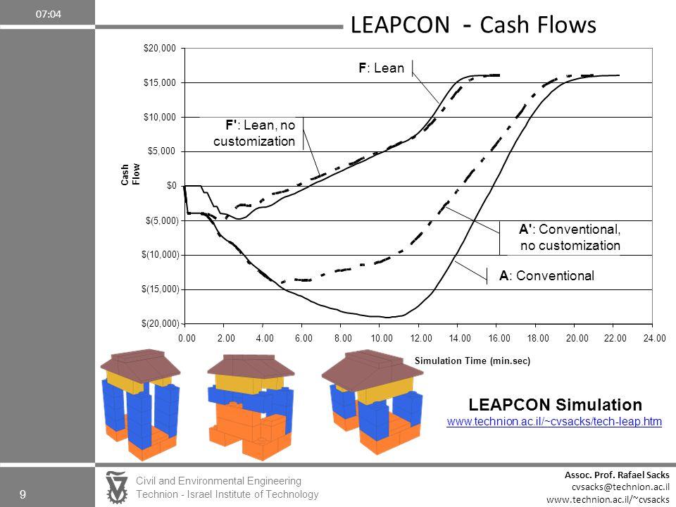 LEAPCON - Cash Flows LEAPCON Simulation F: Lean