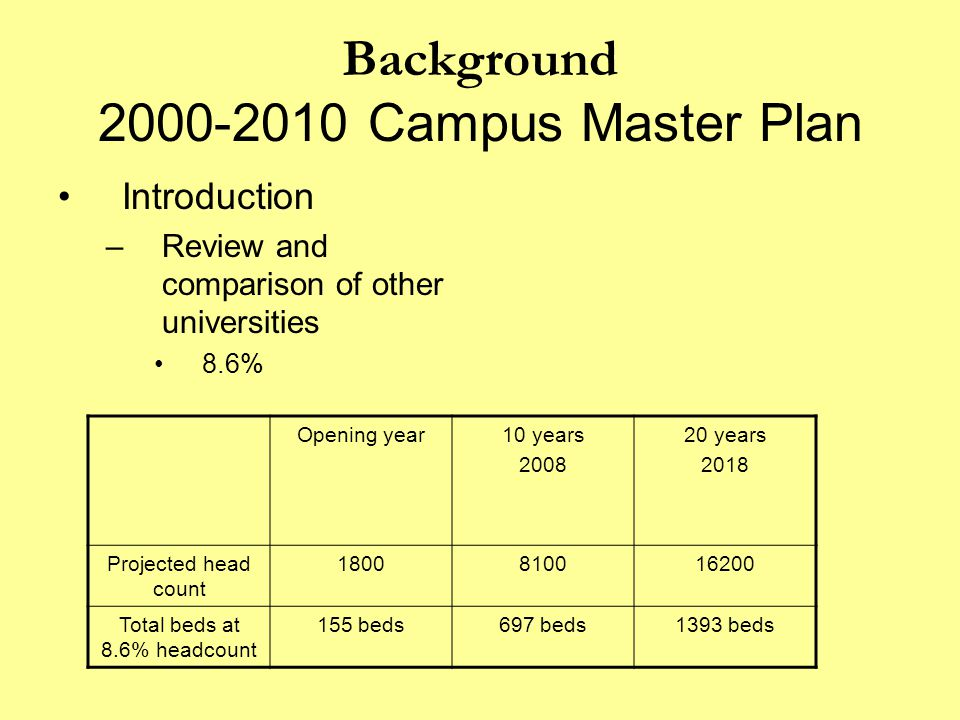 Background 2000-2010 Campus Master Plan