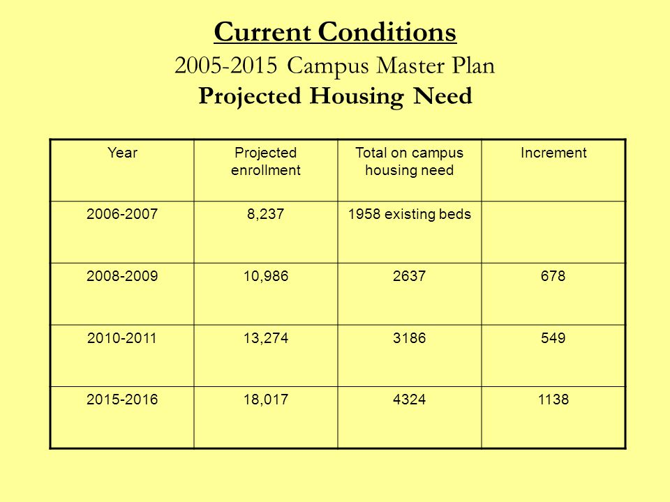Current Conditions 2005-2015 Campus Master Plan Projected Housing Need