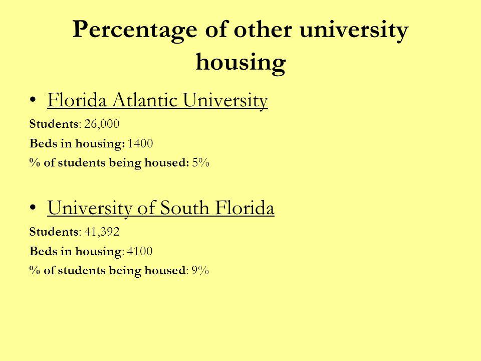 Percentage of other university housing