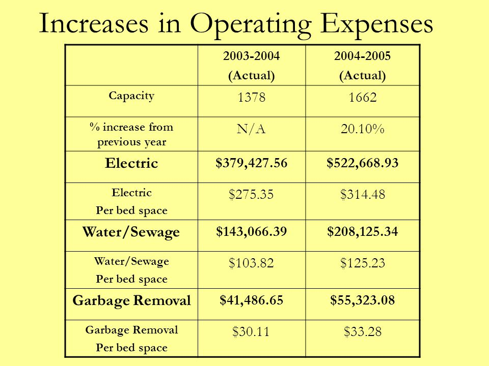 Increases in Operating Expenses