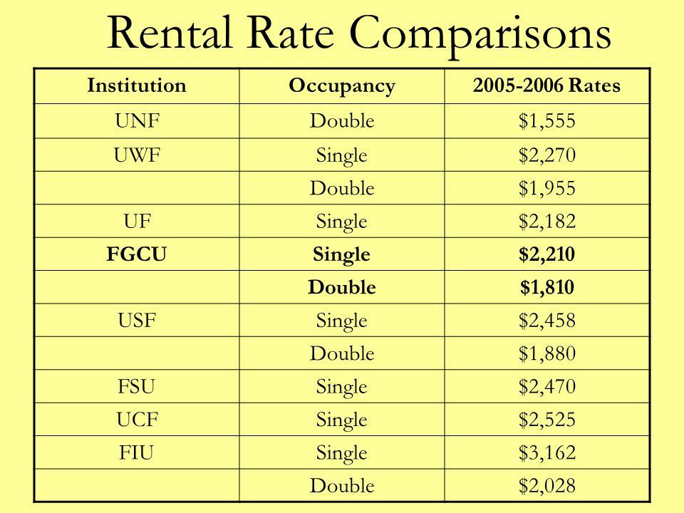 Rental Rate Comparisons