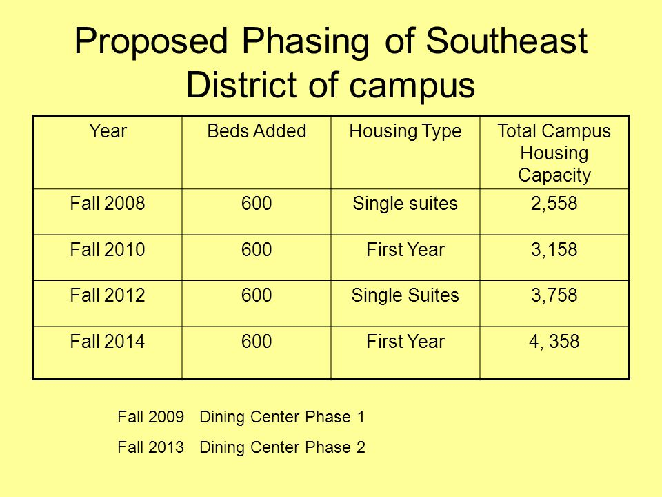 Proposed Phasing of Southeast District of campus
