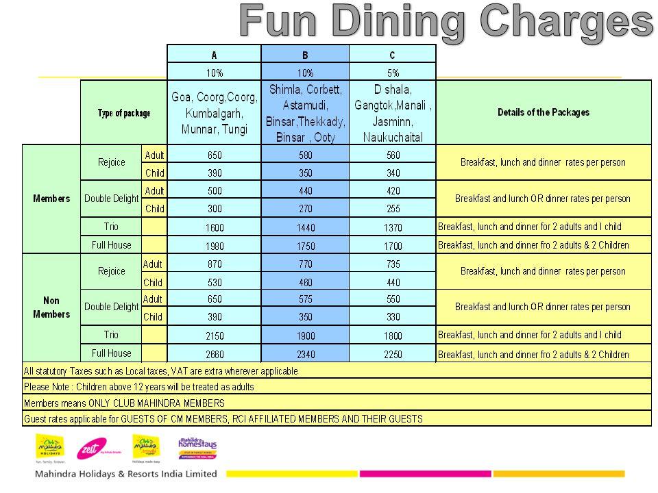 Fun Dining Charges Fun Dining