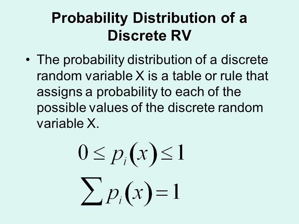 Probability Distribution of a Discrete RV