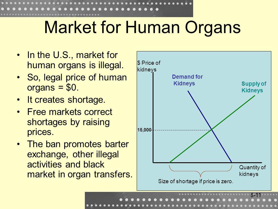 Market for Human Organs
