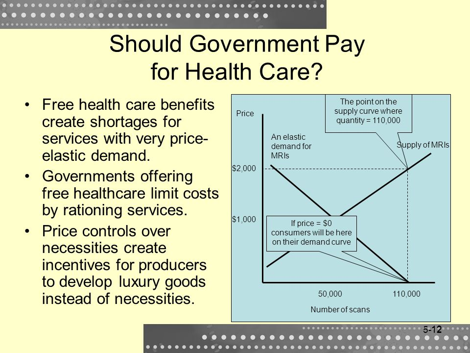 Should Government Pay for Health Care
