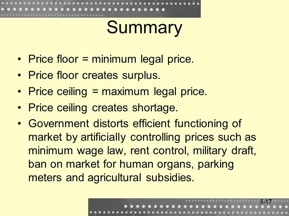 Summary Price floor = minimum legal price.