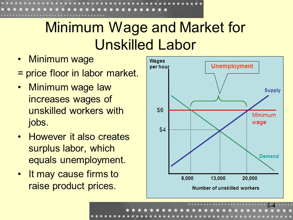 Minimum Wage and Market for Unskilled Labor