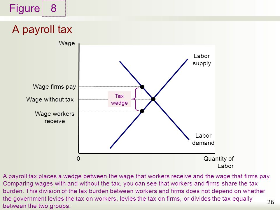 8 A payroll tax Wage Labor supply Wage firms pay Wage without tax