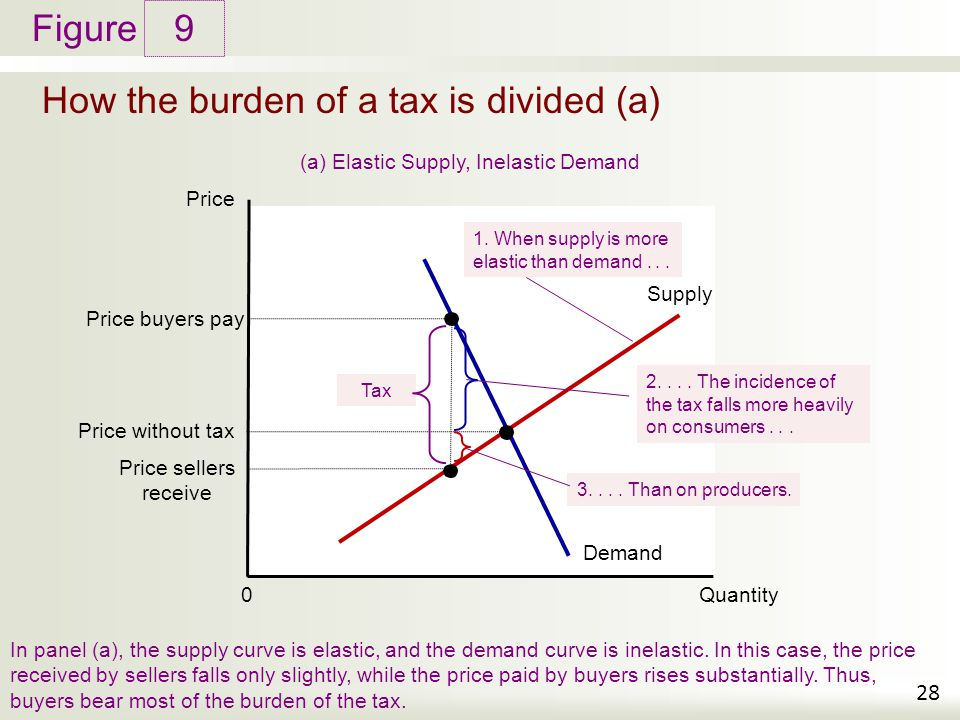 How the burden of a tax is divided (a)