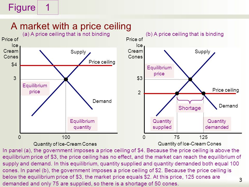 A market with a price ceiling