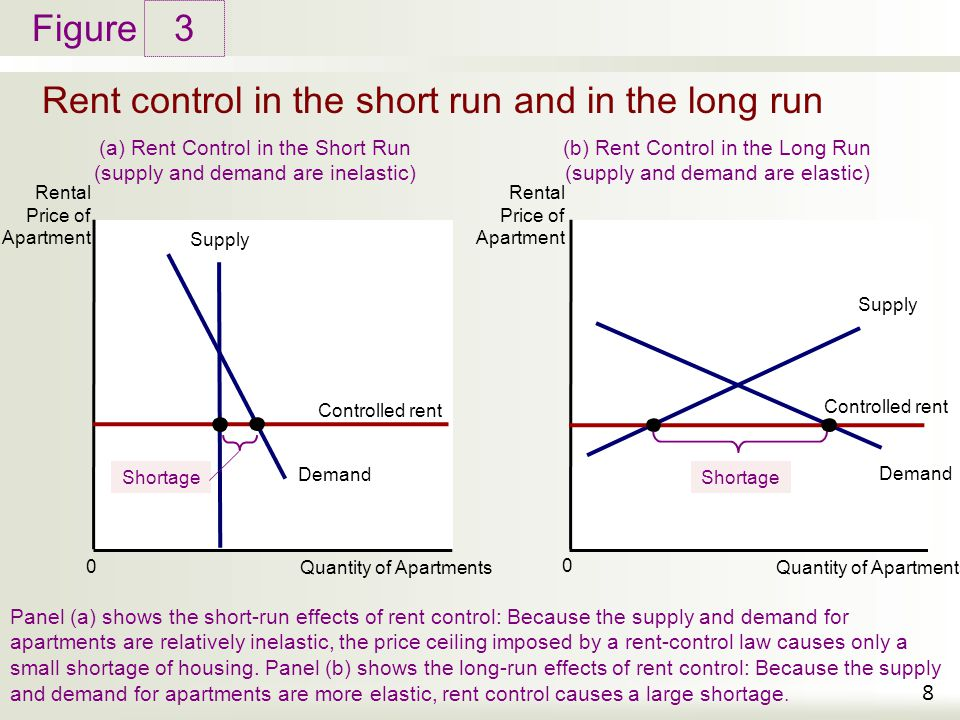 Rent control in the short run and in the long run