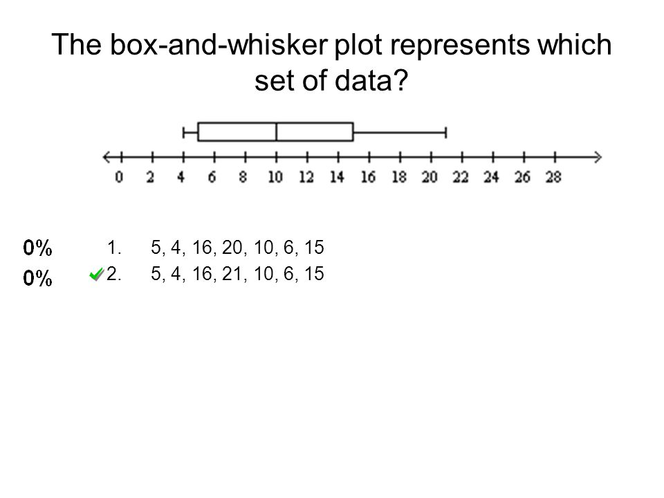 The box-and-whisker plot represents which set of data