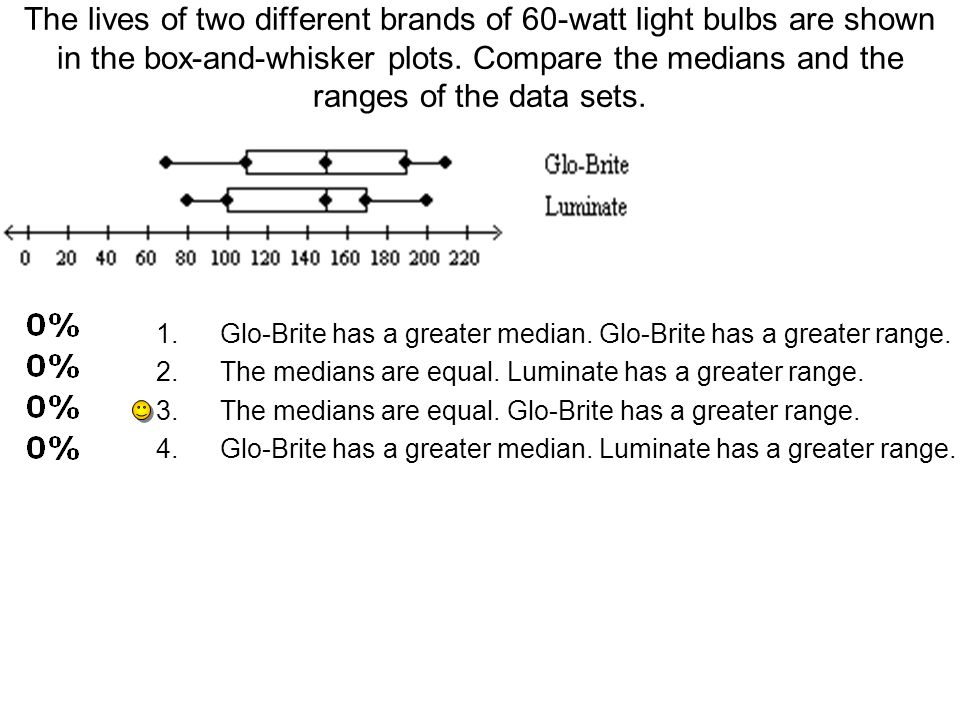 The lives of two different brands of 60-watt light bulbs are shown in the box-and-whisker plots. Compare the medians and the ranges of the data sets.