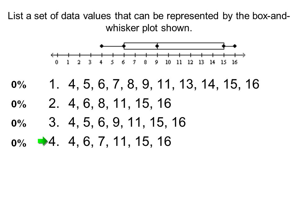 List a set of data values that can be represented by the box-and-whisker plot shown.