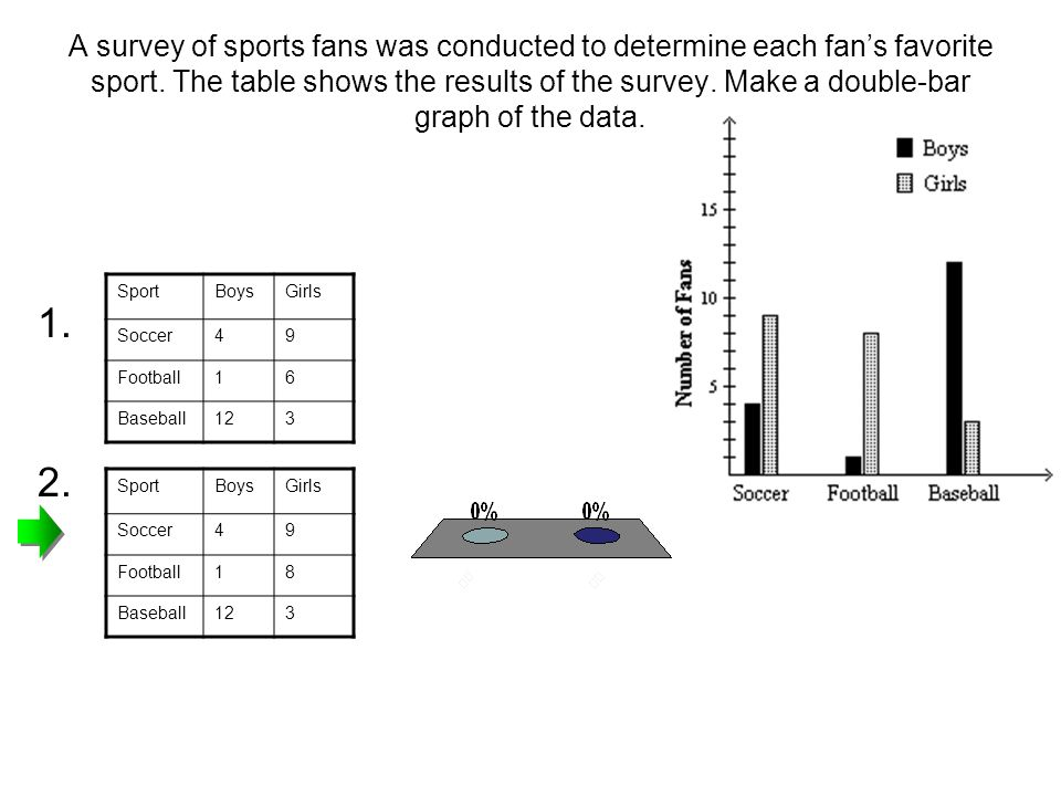A survey of sports fans was conducted to determine each fan's favorite sport. The table shows the results of the survey. Make a double-bar graph of the data.