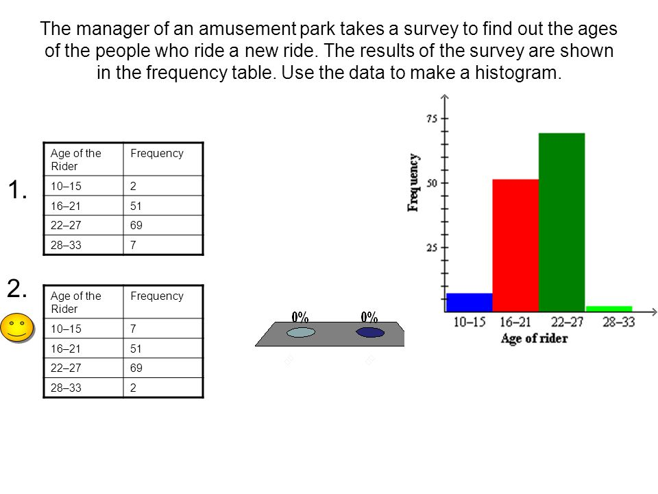 The manager of an amusement park takes a survey to find out the ages of the people who ride a new ride. The results of the survey are shown in the frequency table. Use the data to make a histogram.