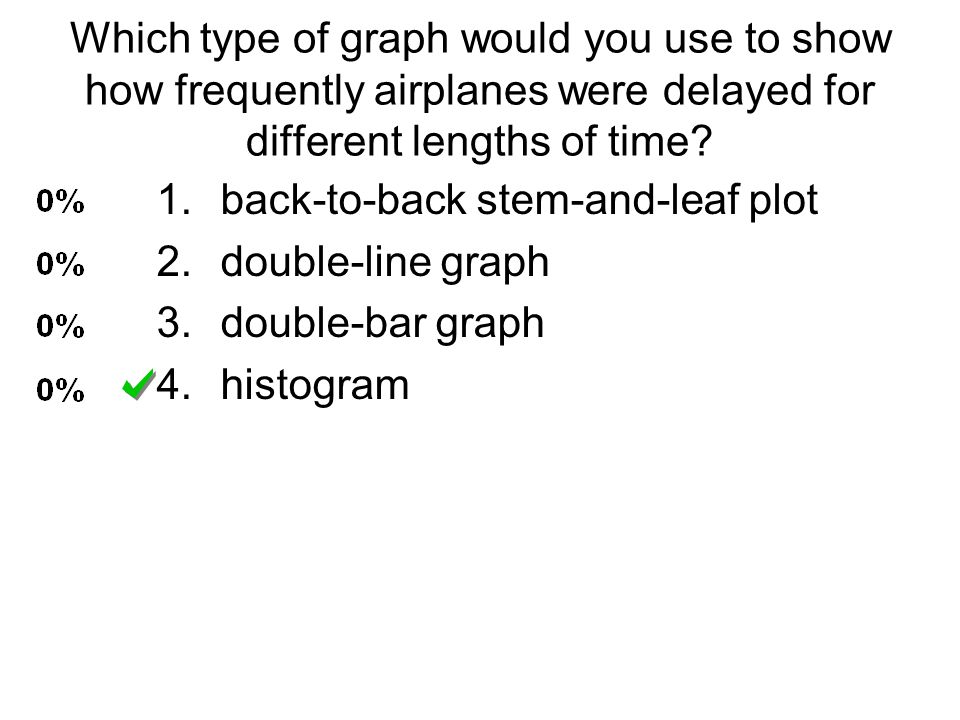 Which type of graph would you use to show how frequently airplanes were delayed for different lengths of time