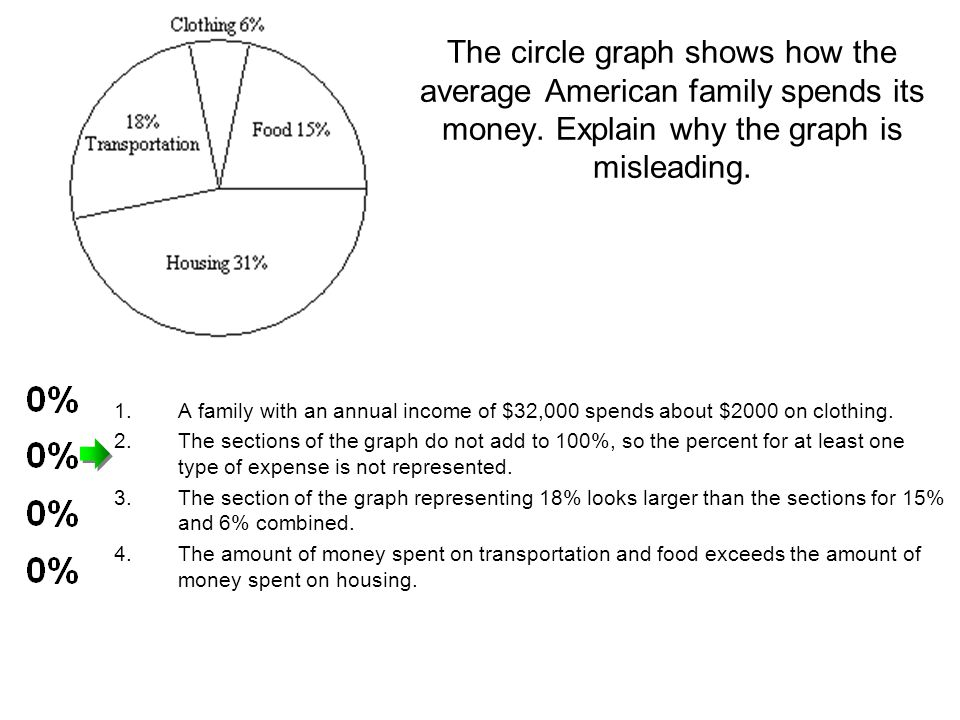 The circle graph shows how the average American family spends its money. Explain why the graph is misleading.