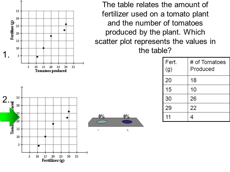 The table relates the amount of fertilizer used on a tomato plant and the number of tomatoes produced by the plant. Which scatter plot represents the values in the table