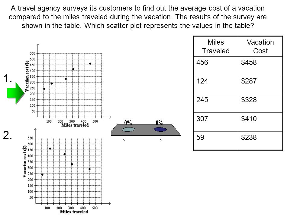 A travel agency surveys its customers to find out the average cost of a vacation compared to the miles traveled during the vacation. The results of the survey are shown in the table. Which scatter plot represents the values in the table