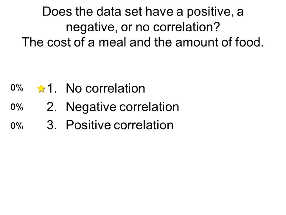 Does the data set have a positive, a negative, or no correlation