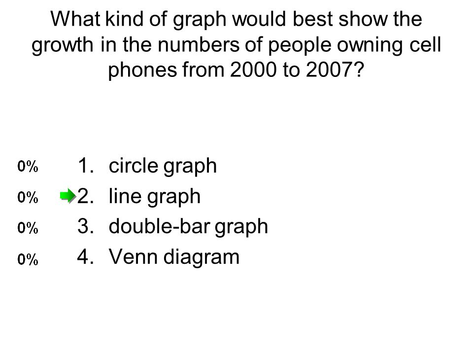 What kind of graph would best show the growth in the numbers of people owning cell phones from 2000 to 2007