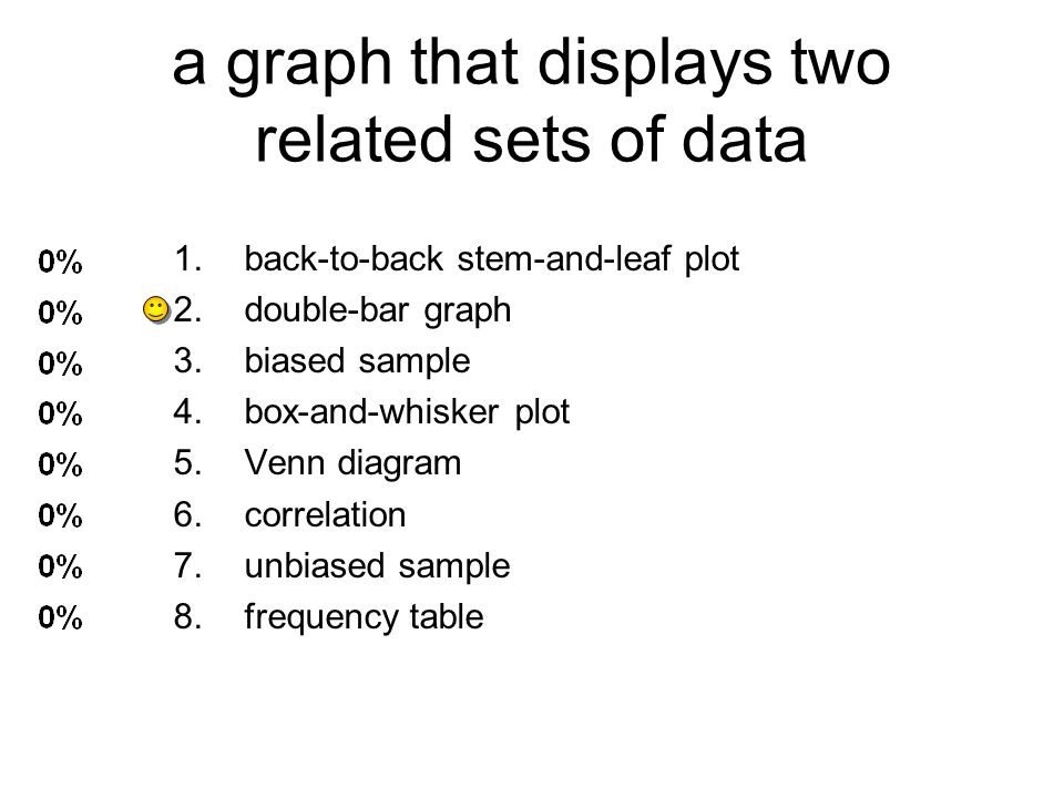 a graph that displays two related sets of data