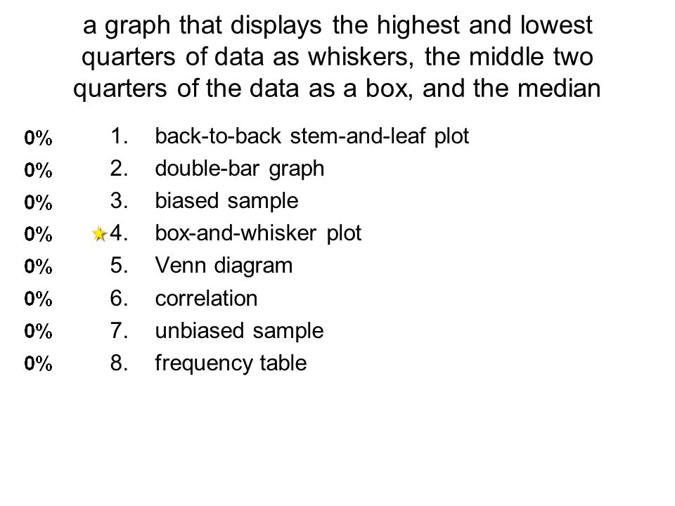 a graph that displays the highest and lowest quarters of data as whiskers, the middle two quarters of the data as a box, and the median