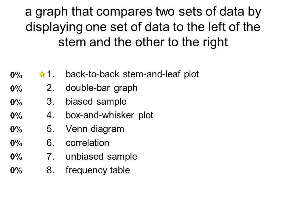 a graph that compares two sets of data by displaying one set of data to the left of the stem and the other to the right