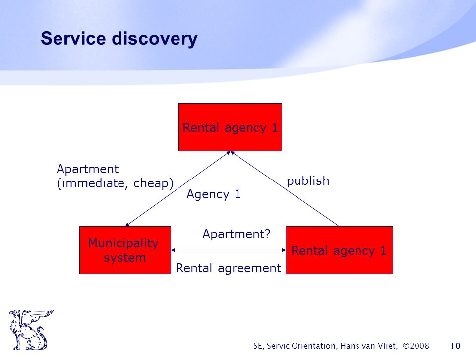 Service discovery Rental agency 1 Rental agency 2 Rental agency 1