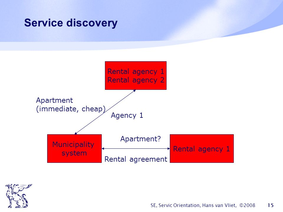 Service discovery Rental agency 1 Rental agency 2 Apartment