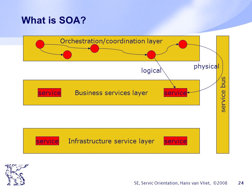 What is SOA Orchestration/coordination layer service bus physical