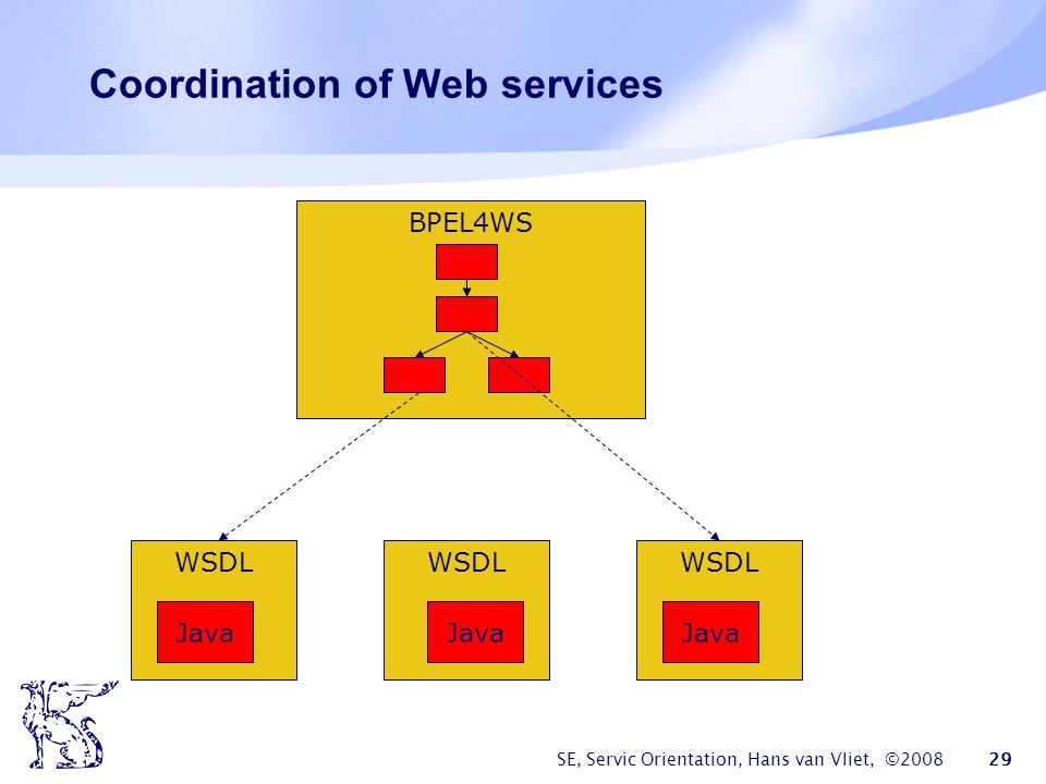 Coordination of Web services