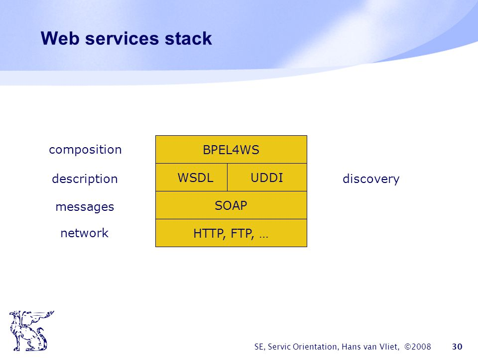 Web services stack BPEL4WS composition WSDL UDDI description discovery