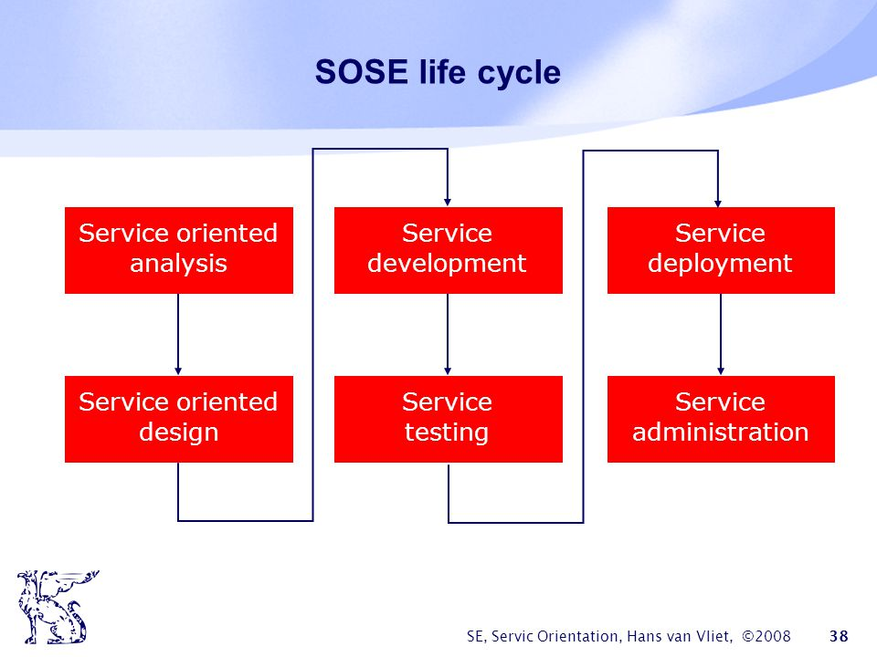 SOSE life cycle Service oriented analysis Service development Service