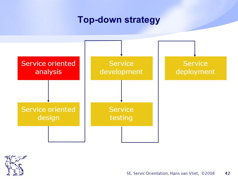 Top-down strategy Service oriented analysis Service development
