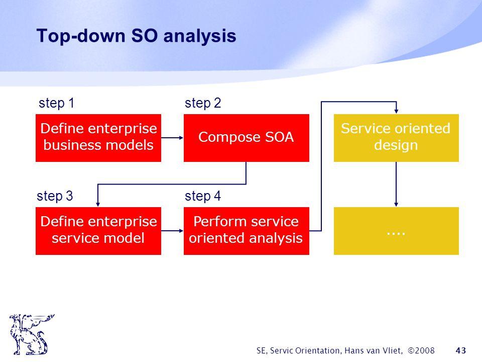 Top-down SO analysis step 1 step 2 step 1 step 2 Define enterprise