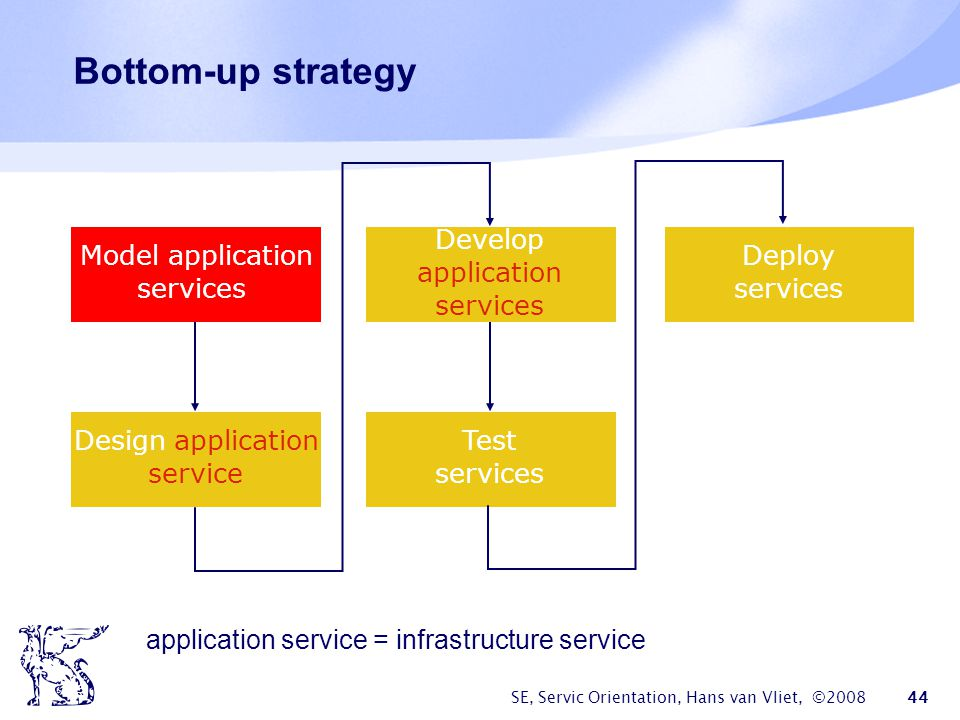 application service = infrastructure service