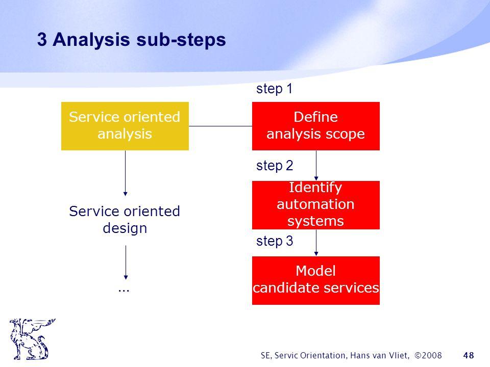 3 Analysis sub-steps ... step 1 Service oriented analysis Define