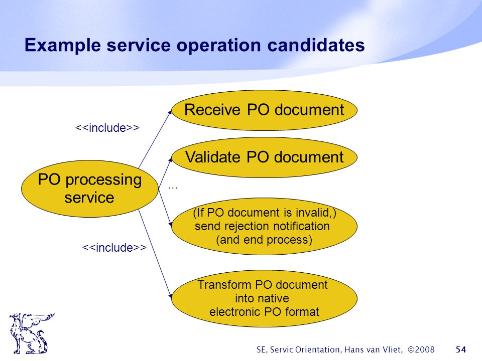 Example service operation candidates